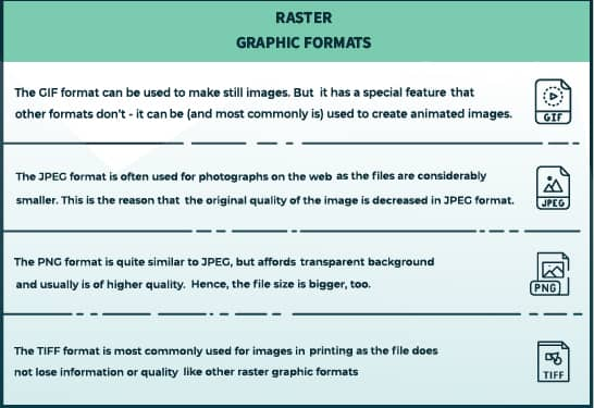 table showing the main raster graphic file formats