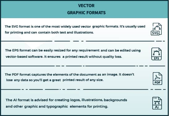 table showing main vector file formats